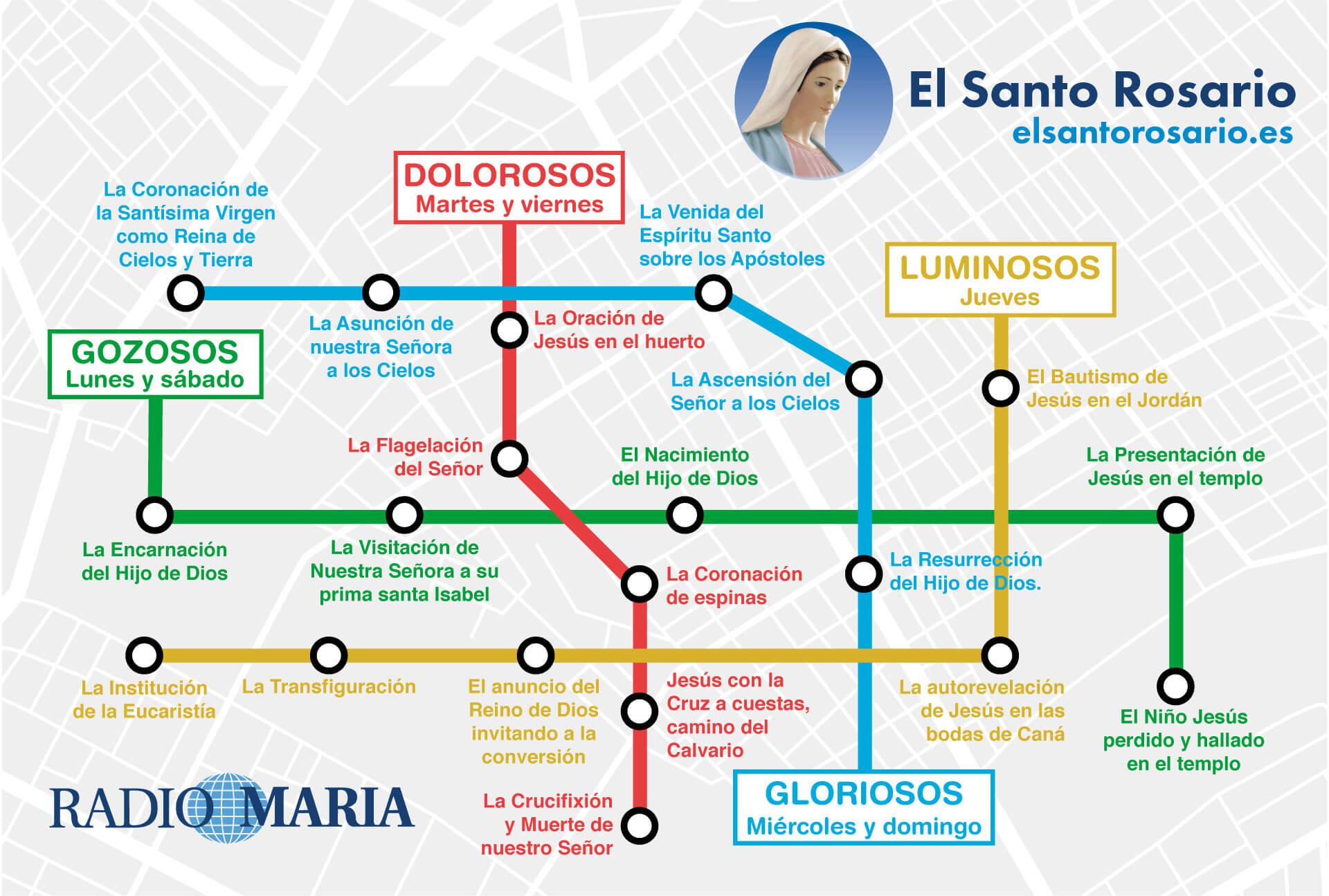 Santo Rosario con Radio María